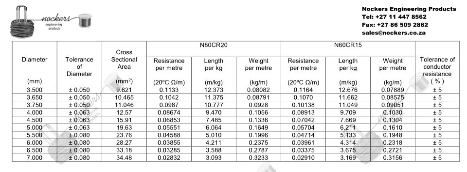Nichrome Wire Resistance and Weight Table (3)