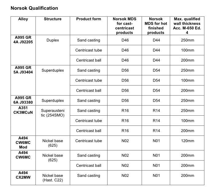 Norsok Qualification 3