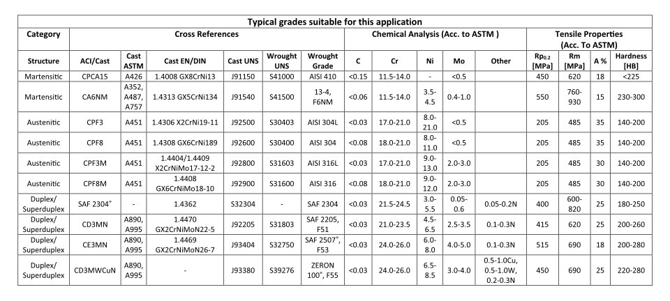 Typical grades suitable for this application